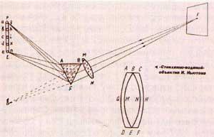 Опыт И.Ньютона по разложению солнечного света в спектр (1666 г.) Справа - схема стеклянно-водяного объектива И.Ньютона