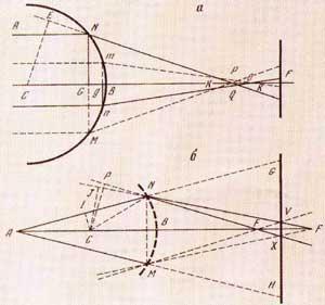 """Определение сферической (а) и хроматической (б) аберрации. Рисунки из """"Лекций по оптике"""" И.Ньютона"""
