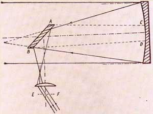 Ход лучей в зеркальном телескопе И.Ньютона