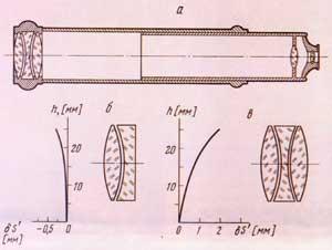 Ахроматические оптические системы Л. Эйлера
