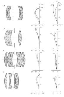 Всемирно известные ахроматические объективы-анастигматы П.Рудольфа