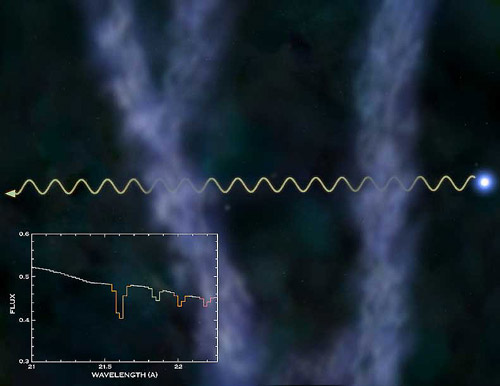 Поглощение рентгеновских лучей двумя межгалактическими облаками рассеянного горячего газа. Иллюстрация с сайта рентгеновского телескопа Chandra