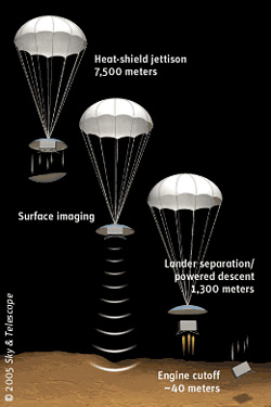 Порядок спуска аппарата Mars Polar Lander