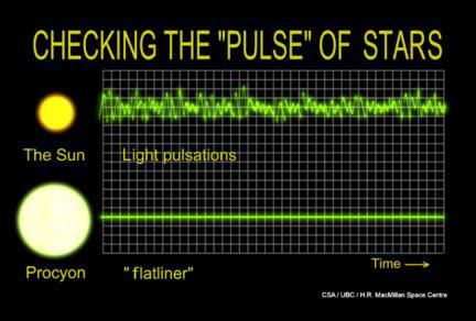 Кривые яркости Проциона и Солнца