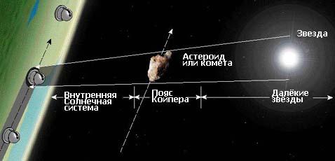 Схема затмения звезды (иллюстрация с сайта taos.asiaa.sinica.edu.tw).