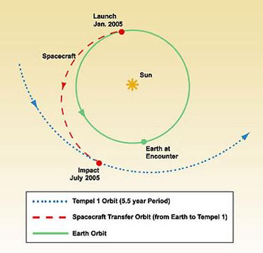 Орбиты и траектория полёта
